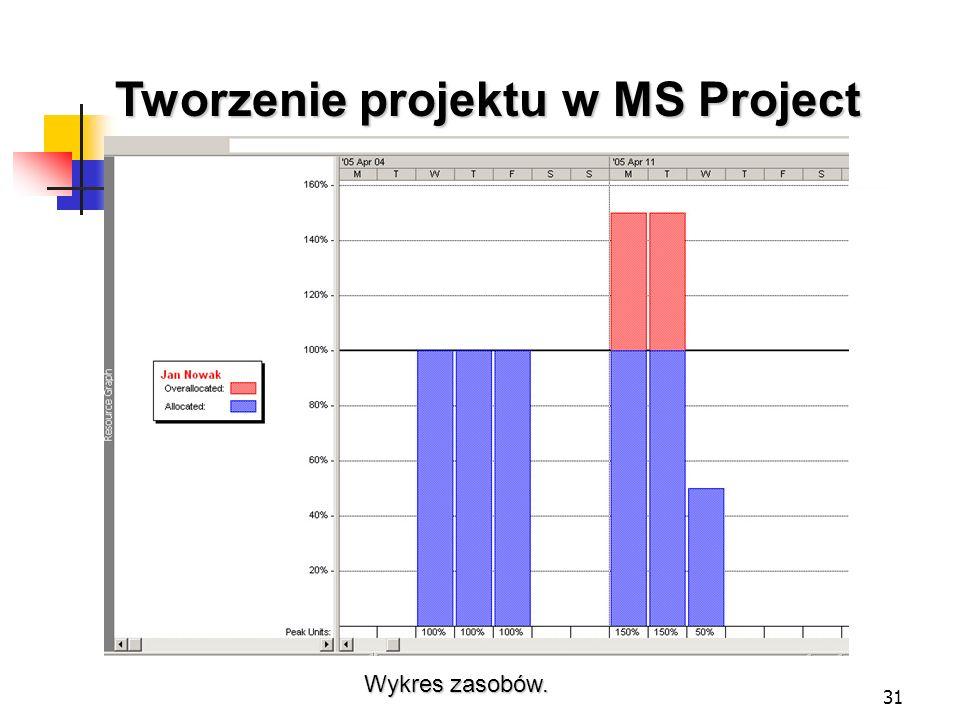 31 Tworzenie projektu w MS Project Wykres zasobów.