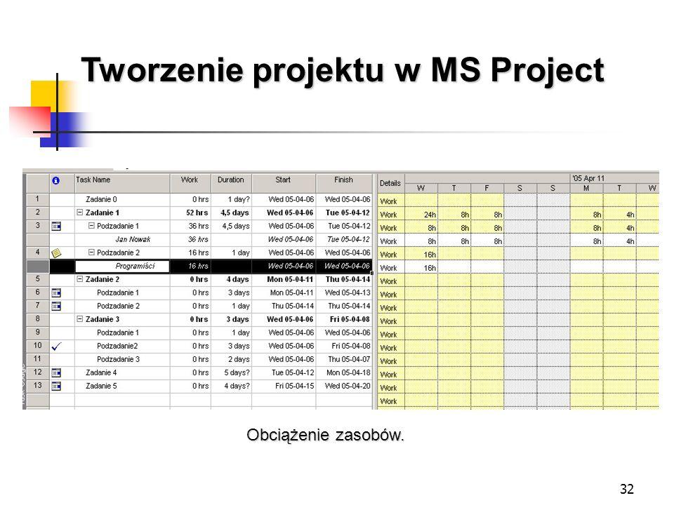 32 Tworzenie projektu w MS Project Obciążenie zasobów.