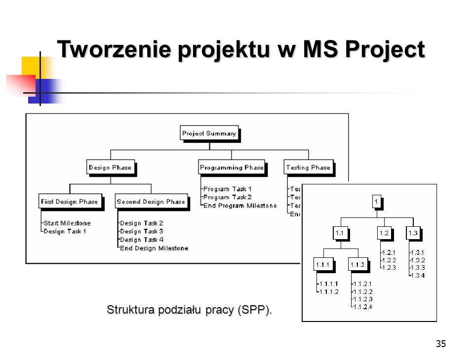 35 Tworzenie projektu w MS Project Struktura podziału pracy (SPP).