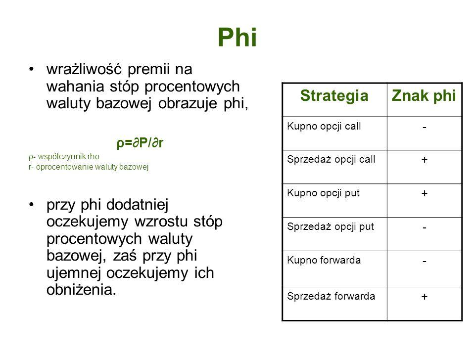 Phi wrażliwość premii na wahania stóp procentowych waluty bazowej obrazuje phi, ρ=P/r ρ- współczynnik rho r- oprocentowanie waluty bazowej przy phi do