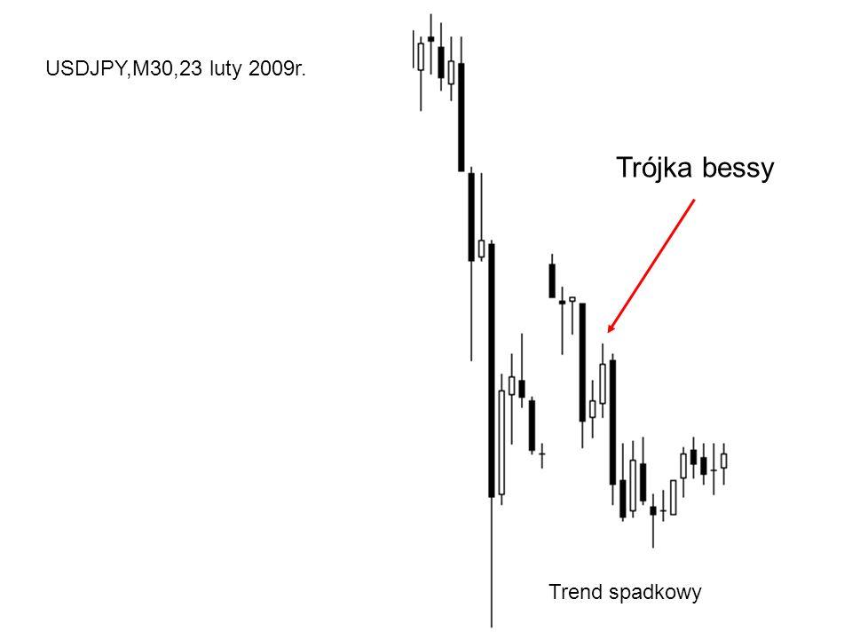USDJPY,M30,23 luty 2009r. Trójka bessy Trend spadkowy