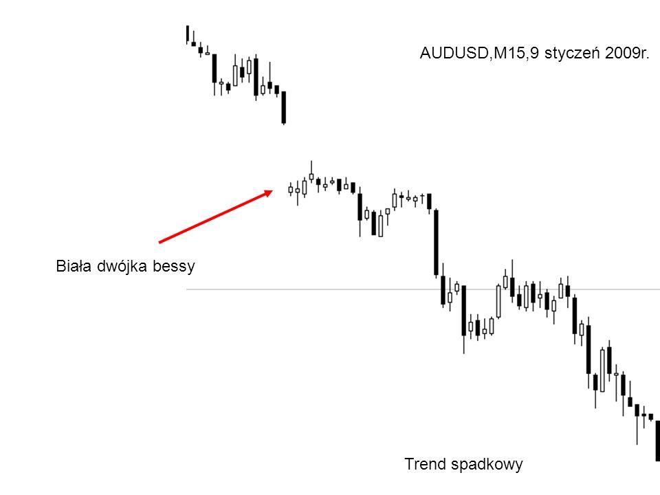 Biała dwójka bessy Trend spadkowy AUDUSD,M15,9 styczeń 2009r.