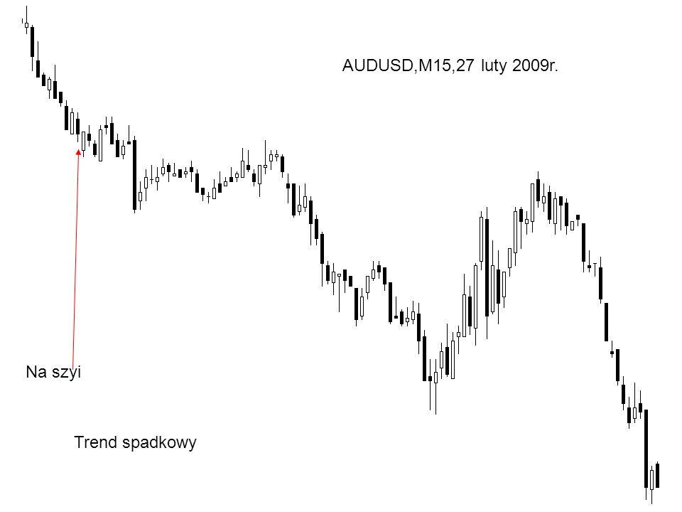 Na szyi Trend spadkowy AUDUSD,M15,27 luty 2009r.