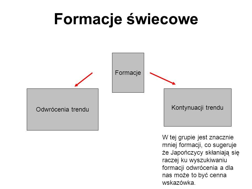 Rady Formacje świecowe można stosować jako niezależną strategie, ale warto ją połączyć z innymi narzędziami AT np.