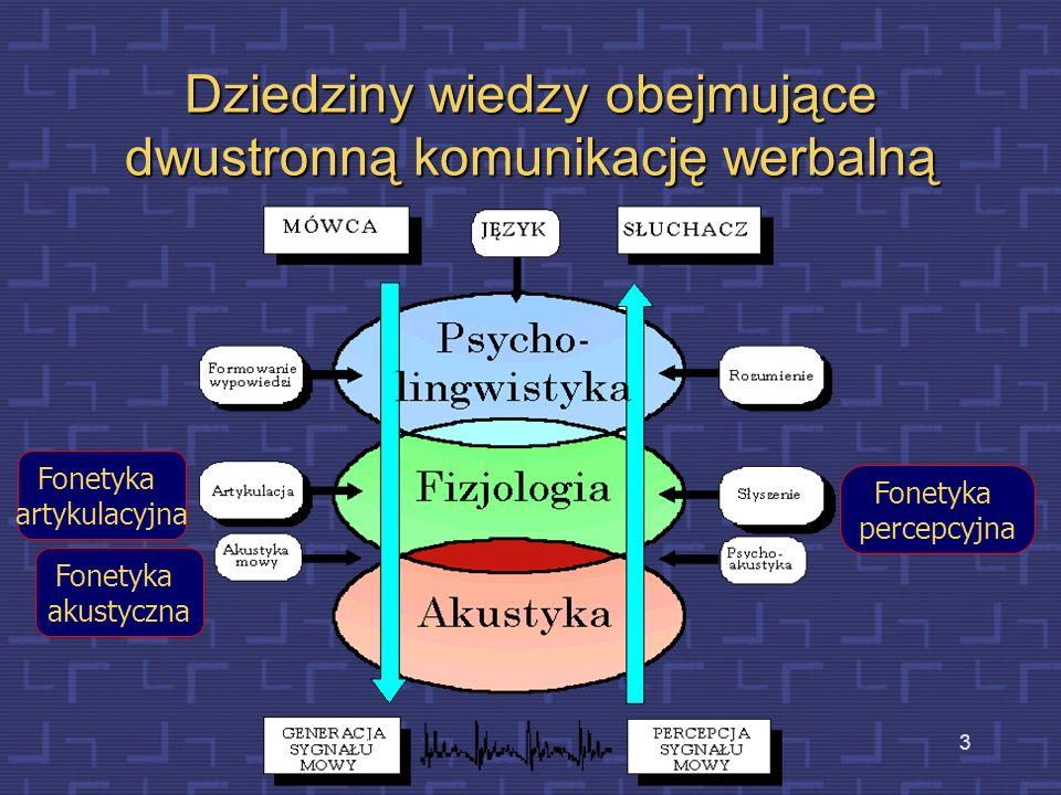3 Dziedziny wiedzy obejmujące dwustronną komunikację werbalną Fonetyka akustyczna Fonetyka percepcyjna Fonetyka artykulacyjna