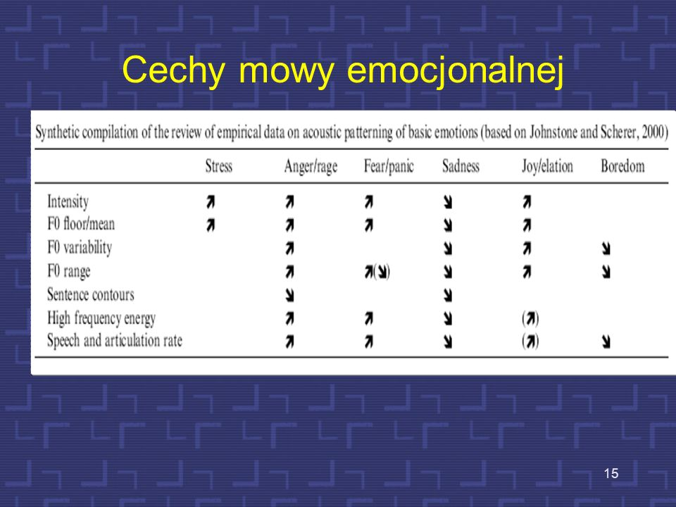 14 Wpływ emocji na głos i mowę