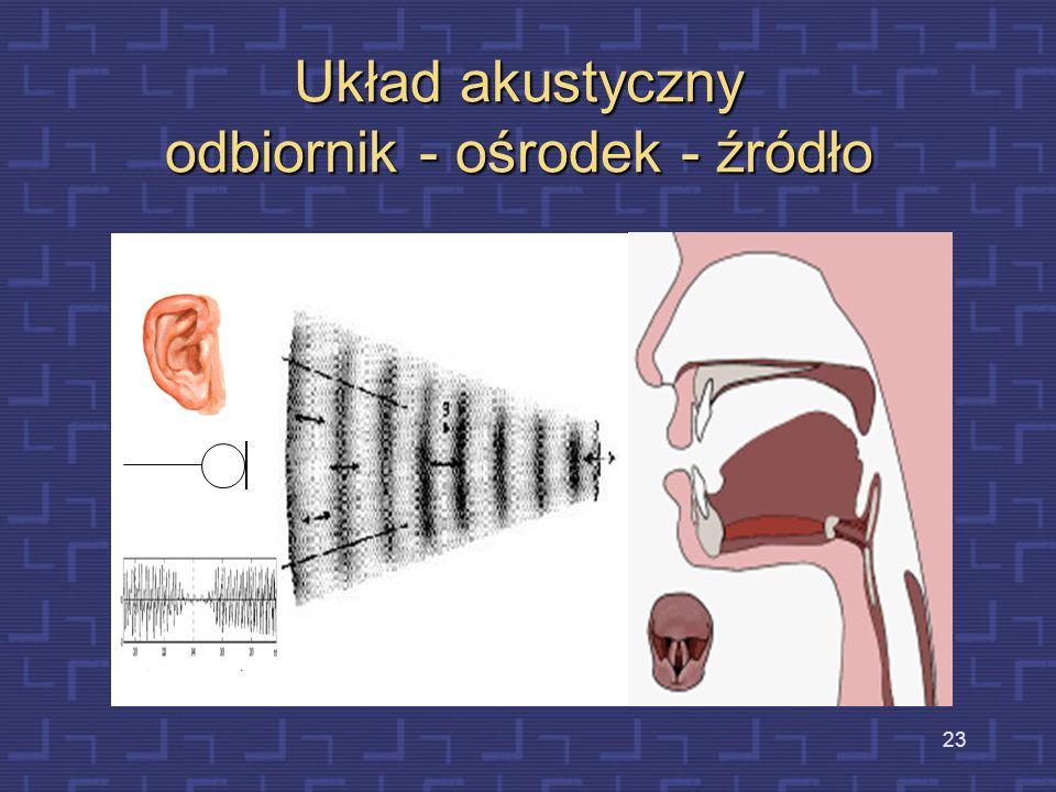 Mechanizm percepcji dźwięków 22