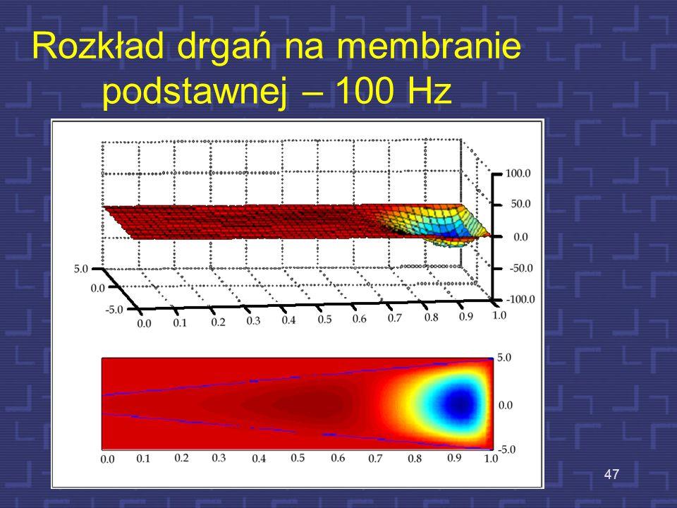 Drgania membrany podstawnej Przebieg sinusoidalny niskiej częstotliwości Przebieg sinusoidalny o wysokiej częstotliwości Membrana tu drga niemal na ca
