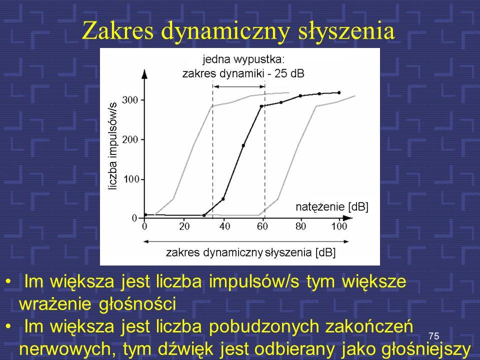Zsynchronizowana odpowiedź słuchowa Włókna nerwowe synchronizują swoją odpowiedź w celu jej wyostrzenia w zakresie niskich częstotliwości i wygładzeni