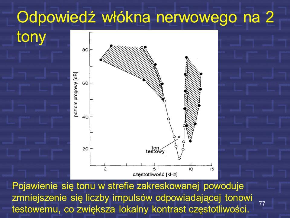 Częstotliwościowa czułość słuchu Pomiar dla pojedynczego nerwu. Charakterystyka jest symetryczna w skali log f. 76