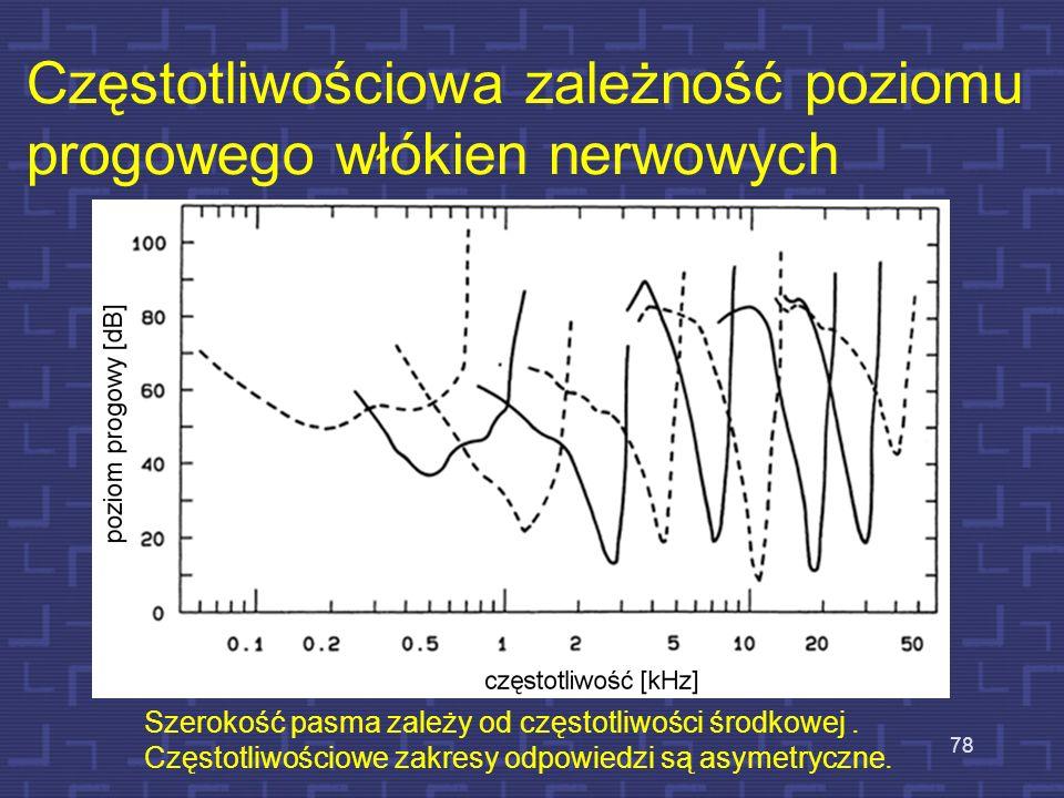 Odpowiedź włókna nerwowego na 2 tony 77 Pojawienie się tonu w strefie zakreskowanej powoduje zmniejszenie się liczby impulsów odpowiadającej tonowi te