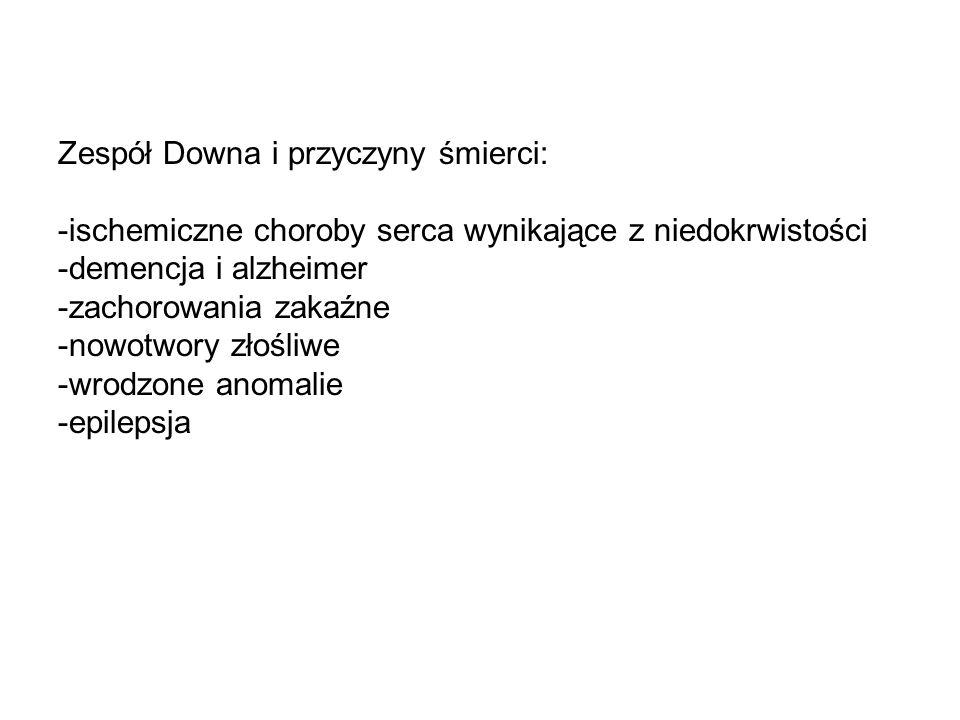 Zespół Downa i przyczyny śmierci: -ischemiczne choroby serca wynikające z niedokrwistości -demencja i alzheimer -zachorowania zakaźne -nowotwory złośl