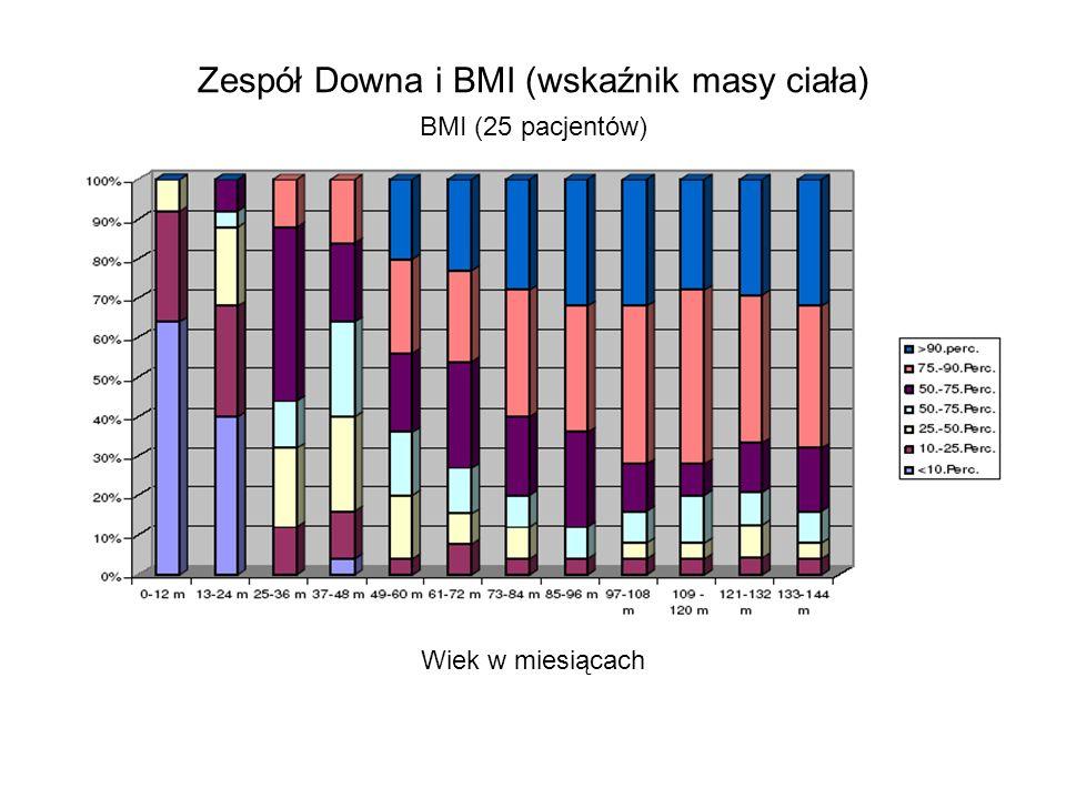 Zespół Downa i BMI (wskaźnik masy ciała) BMI (25 pacjentów) Wiek w miesiącach