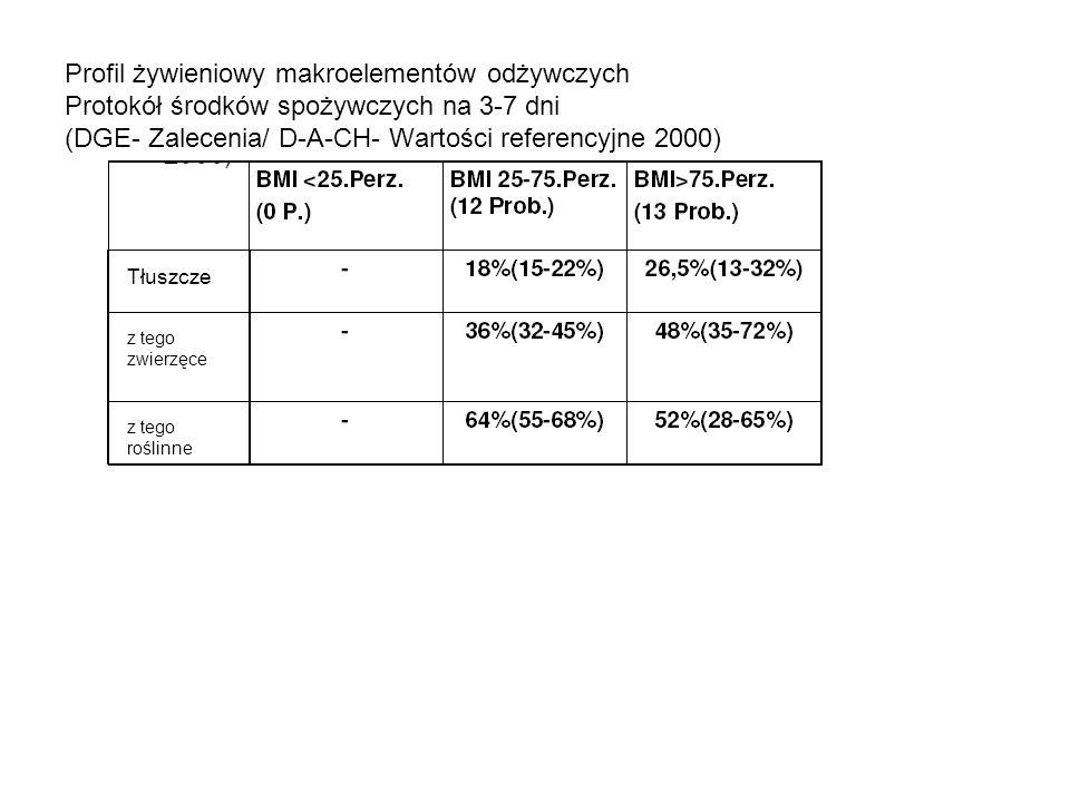 Profil żywieniowy makroelementów odżywczych Protokół środków spożywczych na 3-7 dni (DGE- Zalecenia/ D-A-CH- Wartości referencyjne 2000) Tłuszcze z te