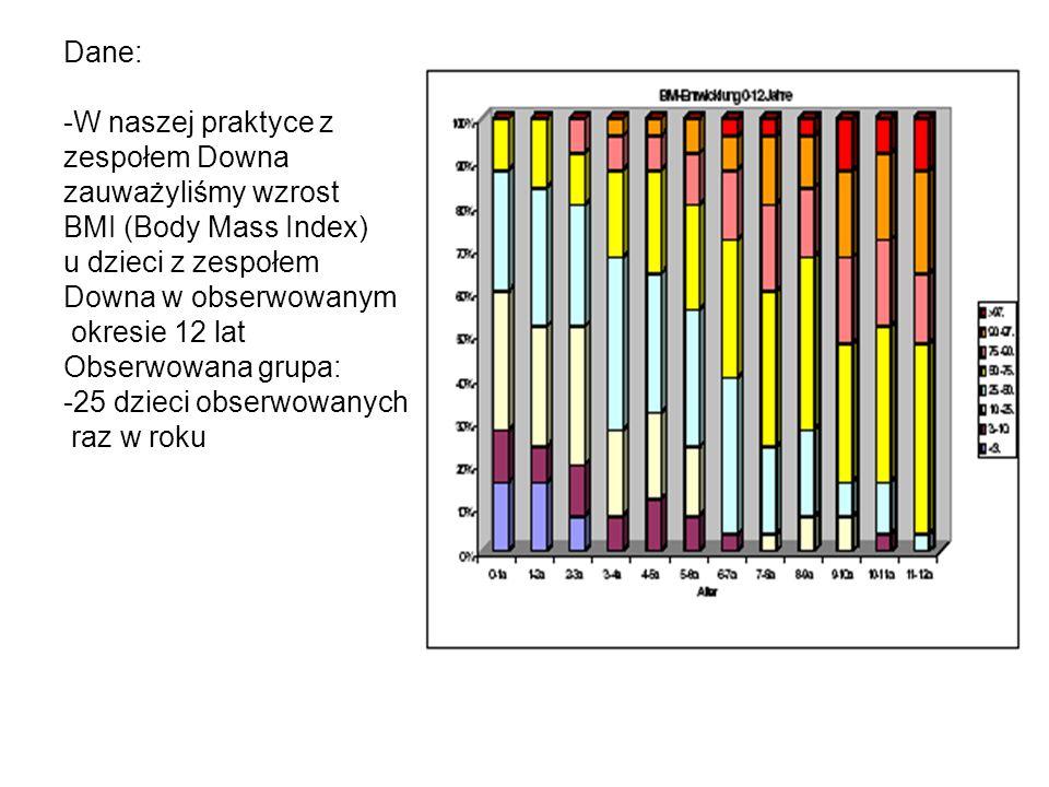 Dane: -W naszej praktyce z zespołem Downa zauważyliśmy wzrost BMI (Body Mass Index) u dzieci z zespołem Downa w obserwowanym okresie 12 lat Obserwowan