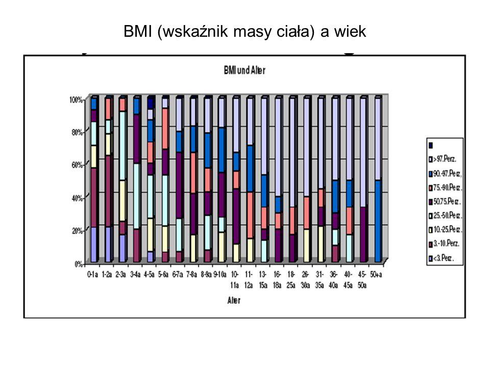 BMI (wskaźnik masy ciała) a wiek