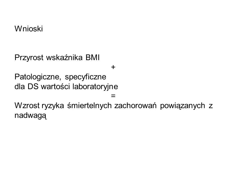 Wnioski Przyrost wskaźnika BMI + Patologiczne, specyficzne dla DS wartości laboratoryjne = Wzrost ryzyka śmiertelnych zachorowań powiązanych z nadwagą