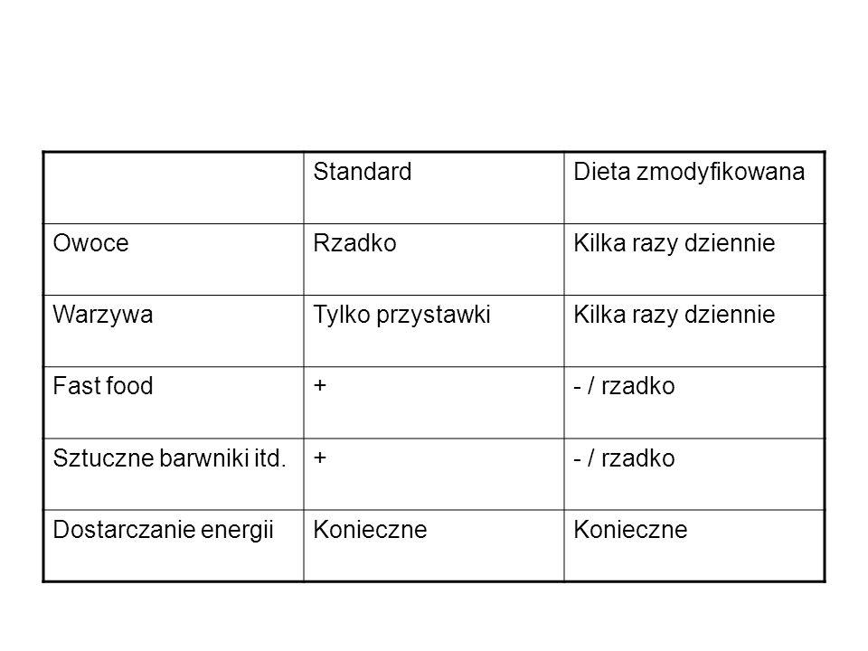 StandardDieta zmodyfikowana OwoceRzadkoKilka razy dziennie WarzywaTylko przystawkiKilka razy dziennie Fast food+- / rzadko Sztuczne barwniki itd.+- /