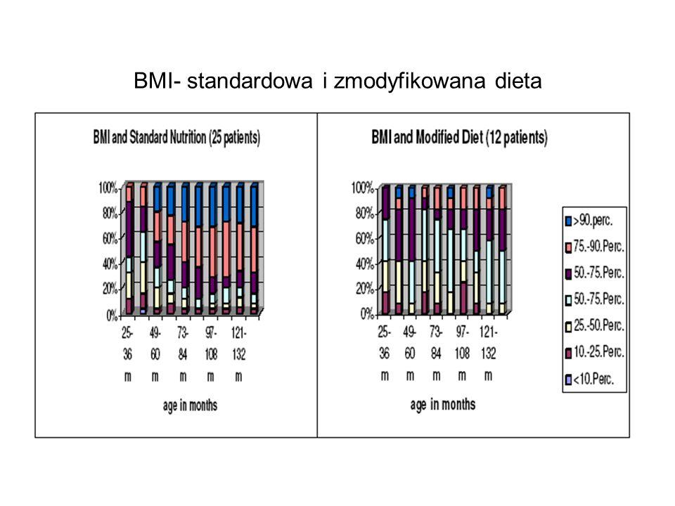 BMI- standardowa i zmodyfikowana dieta