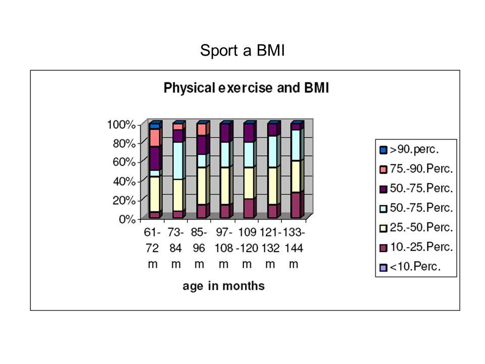 Sport a BMI