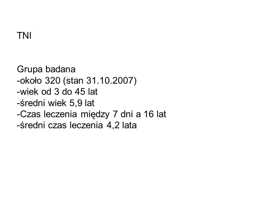 TNI Grupa badana -około 320 (stan 31.10.2007) -wiek od 3 do 45 lat -średni wiek 5,9 lat -Czas leczenia między 7 dni a 16 lat -średni czas leczenia 4,2