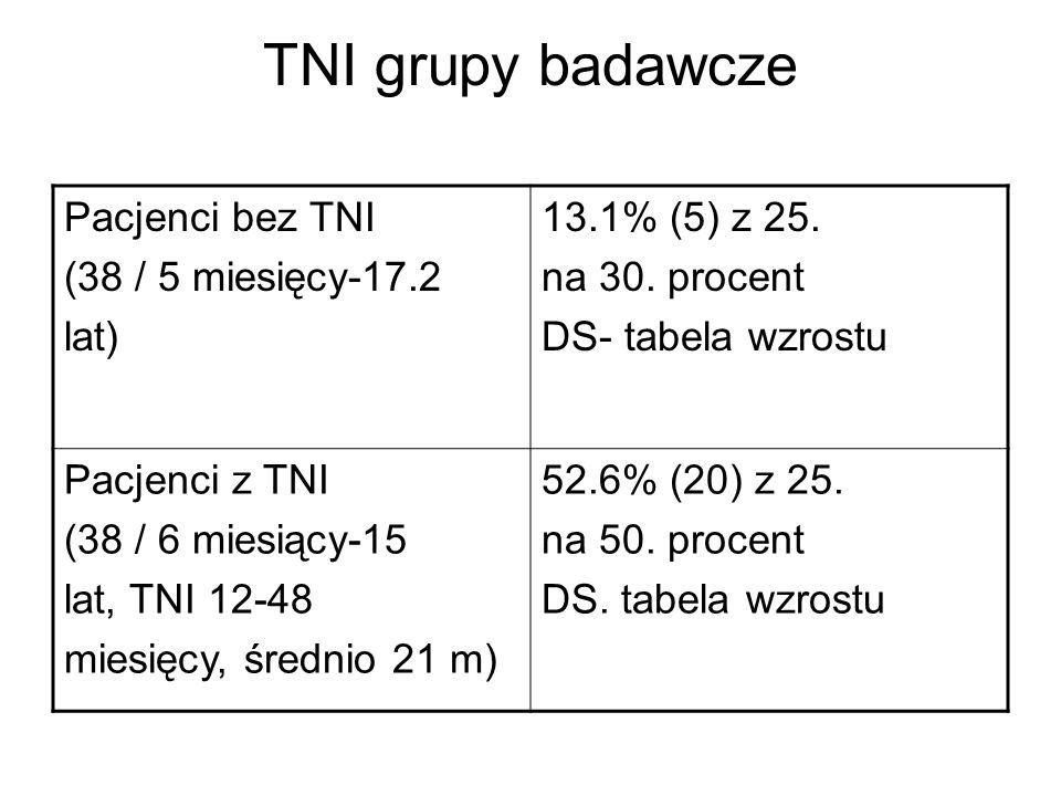 TNI grupy badawcze Pacjenci bez TNI (38 / 5 miesięcy-17.2 lat) 13.1% (5) z 25. na 30. procent DS- tabela wzrostu Pacjenci z TNI (38 / 6 miesiący-15 la