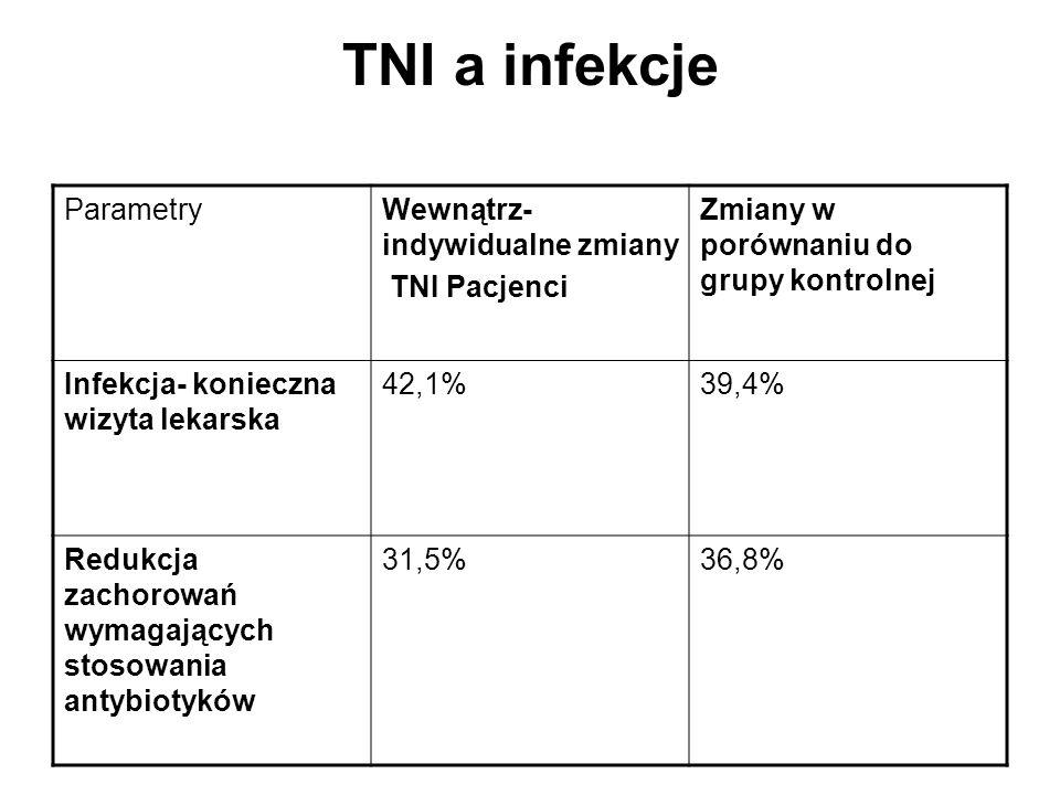TNI a infekcje ParametryWewnątrz- indywidualne zmiany TNI Pacjenci Zmiany w porównaniu do grupy kontrolnej Infekcja- konieczna wizyta lekarska 42,1%39