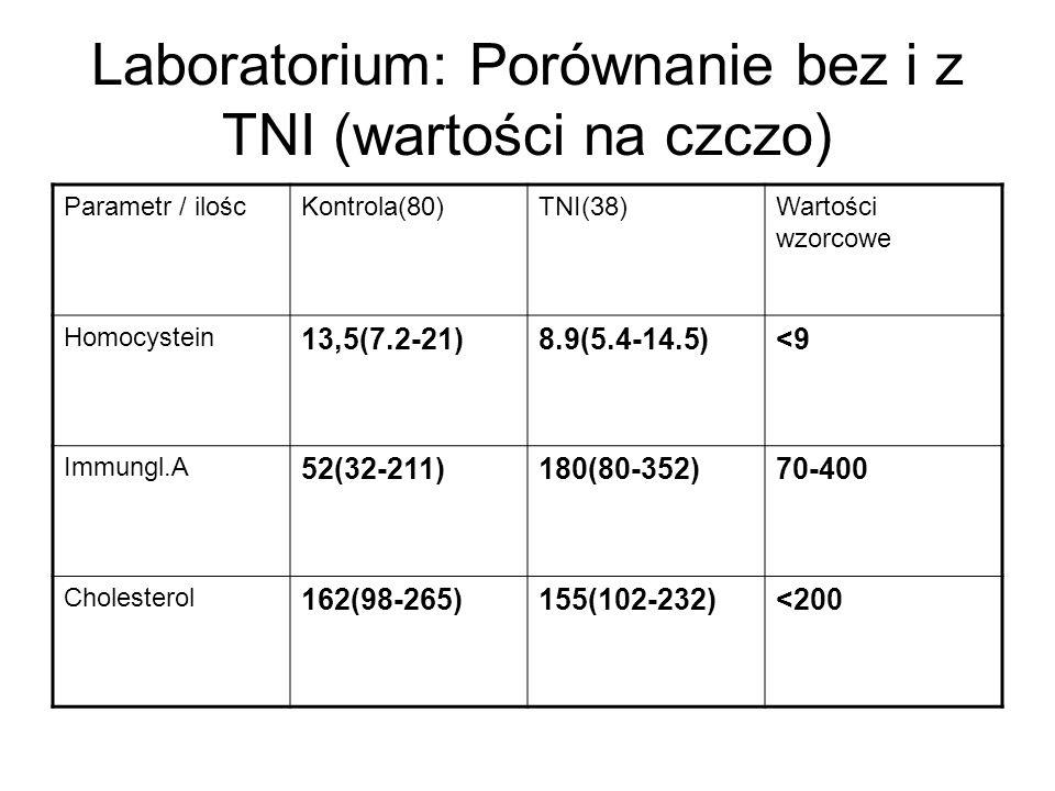 Laboratorium: Porównanie bez i z TNI (wartości na czczo) Parametr / iloścKontrola(80)TNI(38)Wartości wzorcowe Homocystein 13,5(7.2-21)8.9(5.4-14.5)<9