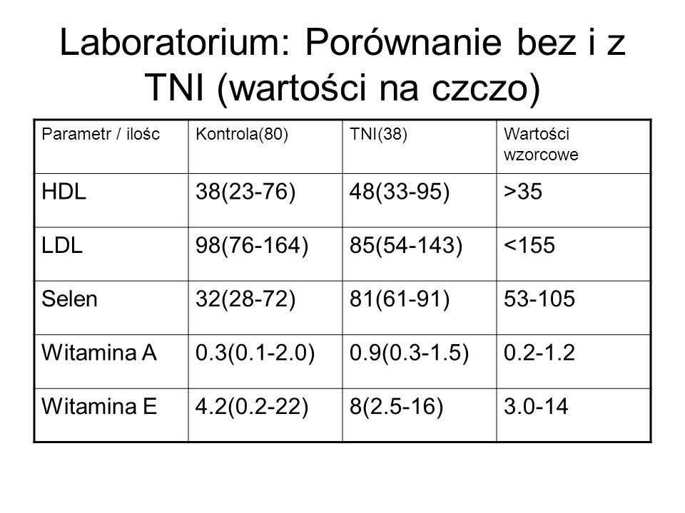 Laboratorium: Porównanie bez i z TNI (wartości na czczo) Parametr / iloścKontrola(80)TNI(38)Wartości wzorcowe HDL38(23-76)48(33-95)>35 LDL98(76-164)85