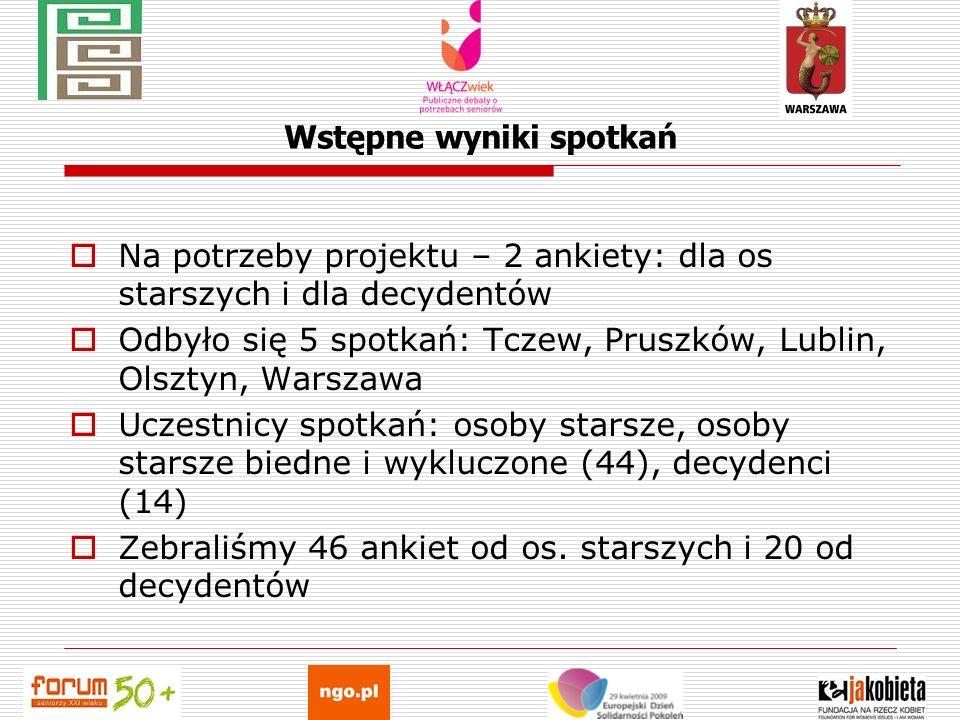 Wstępne wyniki spotkań Na potrzeby projektu – 2 ankiety: dla os starszych i dla decydentów Odbyło się 5 spotkań: Tczew, Pruszków, Lublin, Olsztyn, War