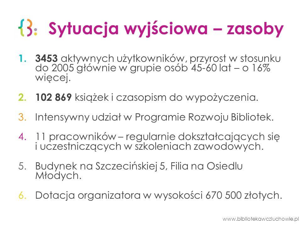 Kto korzysta z biblioteki? www.bibliotekawczluchowie.pl