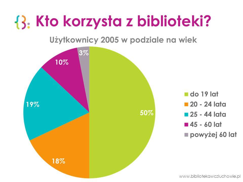 Biblioteka w liczbach 2011 1.
