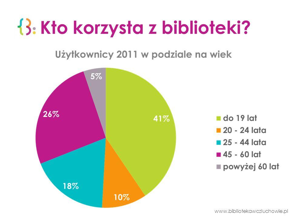 Sukcesy 2011 1.3 miejsce w ogólnopolskim rankingu bibliotek Rzeczpospolitej.