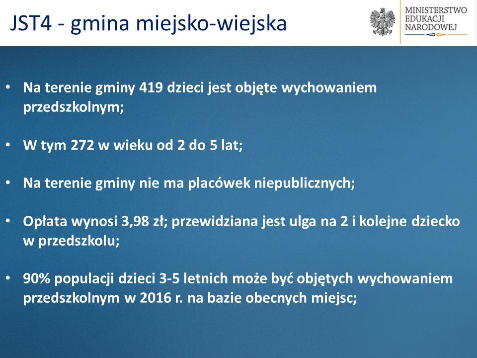 Na terenie gminy 419 dzieci jest objęte wychowaniem przedszkolnym; W tym 272 w wieku od 2 do 5 lat; Na terenie gminy nie ma placówek niepublicznych; O