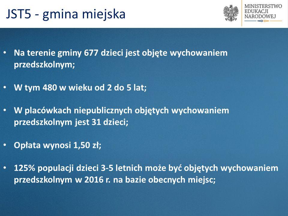 Na terenie gminy 677 dzieci jest objęte wychowaniem przedszkolnym; W tym 480 w wieku od 2 do 5 lat; W placówkach niepublicznych objętych wychowaniem p