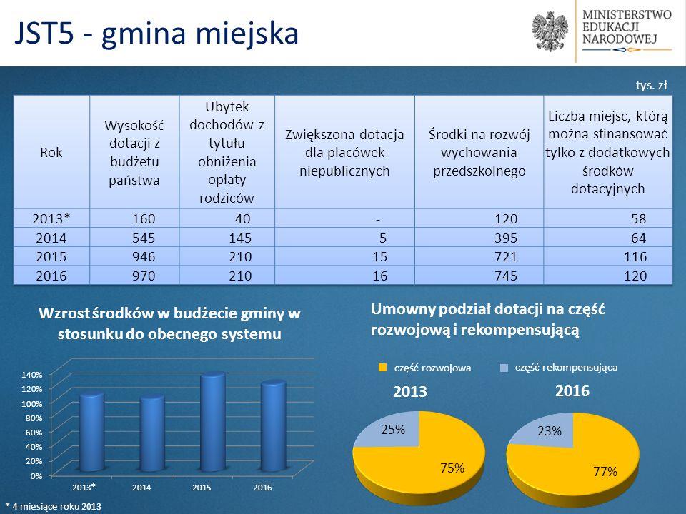 Umowny podział dotacji na część rozwojową i rekompensującą 2013 2016 część rozwojowa część rekompensująca tys. zł * 4 miesiące roku 2013 *