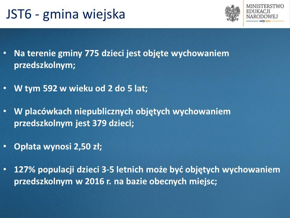 Na terenie gminy 775 dzieci jest objęte wychowaniem przedszkolnym; W tym 592 w wieku od 2 do 5 lat; W placówkach niepublicznych objętych wychowaniem p