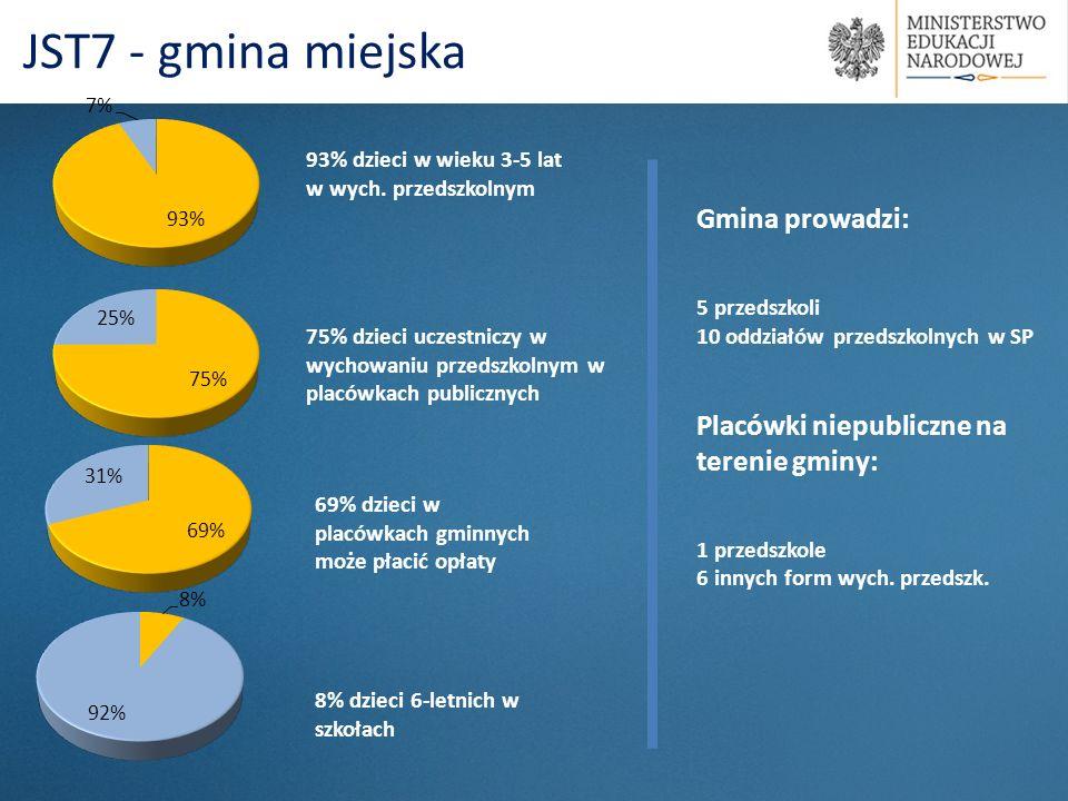 93% dzieci w wieku 3-5 lat w wych. przedszkolnym 69% dzieci w placówkach gminnych może płacić opłaty JST7 - gmina miejska 75% dzieci uczestniczy w wyc