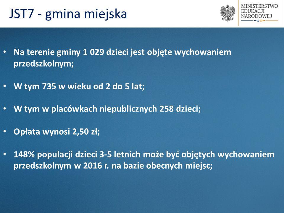 Na terenie gminy 1 029 dzieci jest objęte wychowaniem przedszkolnym; W tym 735 w wieku od 2 do 5 lat; W tym w placówkach niepublicznych 258 dzieci; Op