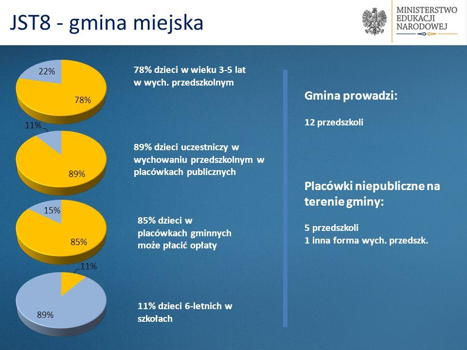 78% dzieci w wieku 3-5 lat w wych. przedszkolnym 85% dzieci w placówkach gminnych może płacić opłaty JST8 - gmina miejska 89% dzieci uczestniczy w wyc
