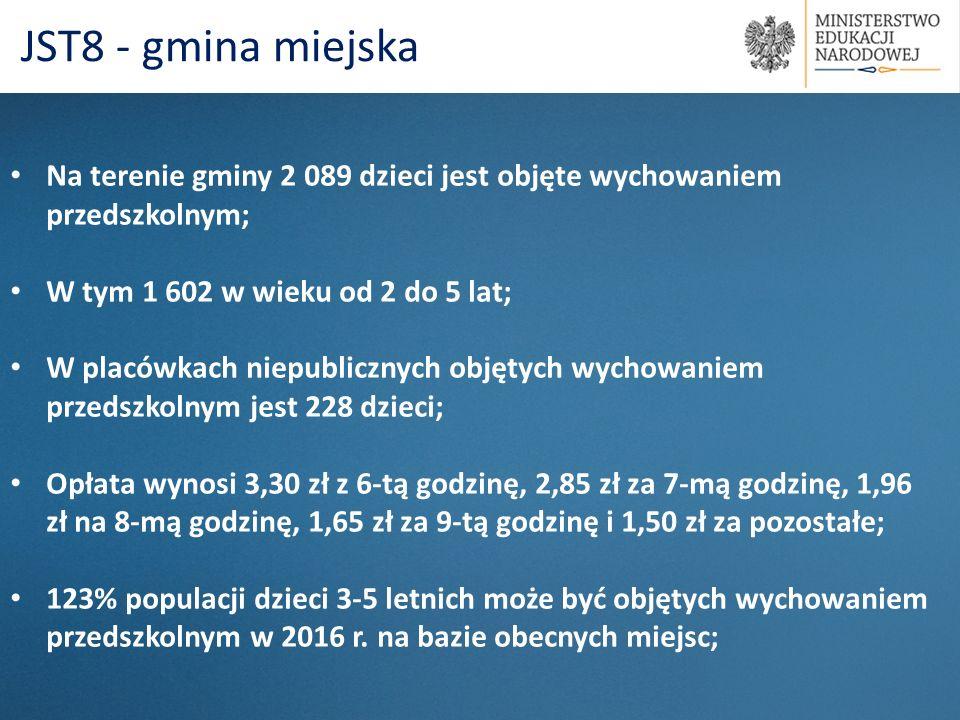 Na terenie gminy 2 089 dzieci jest objęte wychowaniem przedszkolnym; W tym 1 602 w wieku od 2 do 5 lat; W placówkach niepublicznych objętych wychowani