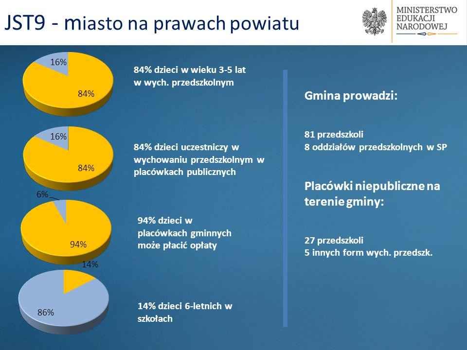 84% dzieci w wieku 3-5 lat w wych. przedszkolnym 94% dzieci w placówkach gminnych może płacić opłaty JST9 - m iasto na prawach powiatu 84% dzieci ucze