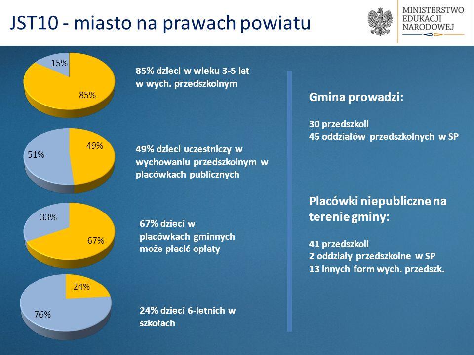 85% dzieci w wieku 3-5 lat w wych. przedszkolnym 67% dzieci w placówkach gminnych może płacić opłaty JST10 - miasto na prawach powiatu 49% dzieci ucze
