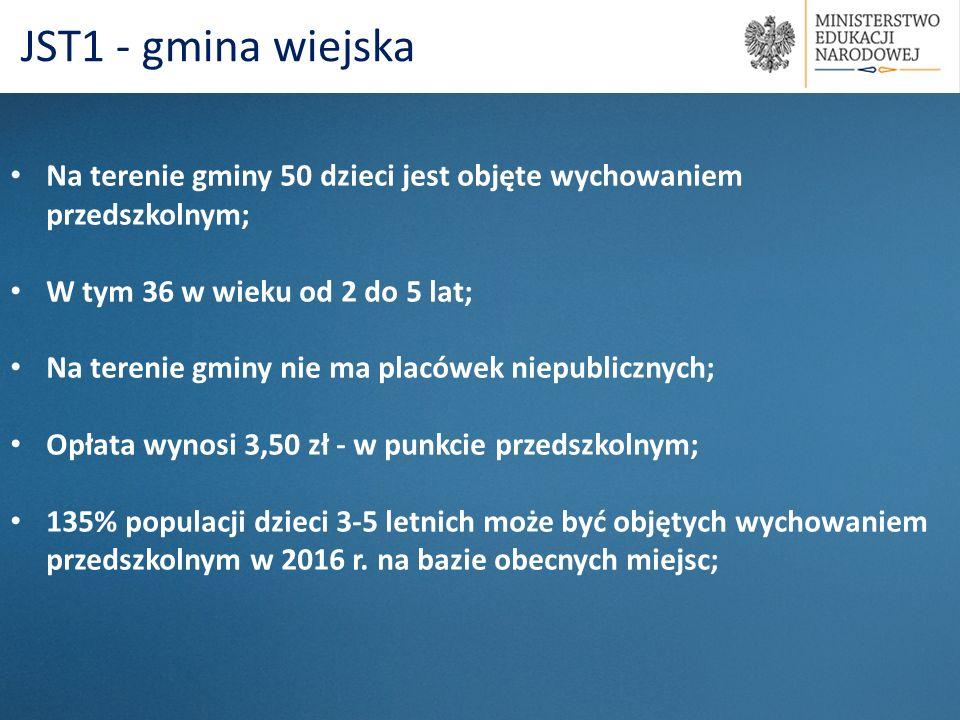 Na terenie gminy 50 dzieci jest objęte wychowaniem przedszkolnym; W tym 36 w wieku od 2 do 5 lat; Na terenie gminy nie ma placówek niepublicznych; Opł