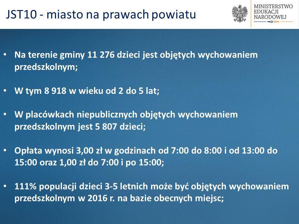 Na terenie gminy 11 276 dzieci jest objętych wychowaniem przedszkolnym; W tym 8 918 w wieku od 2 do 5 lat; W placówkach niepublicznych objętych wychow