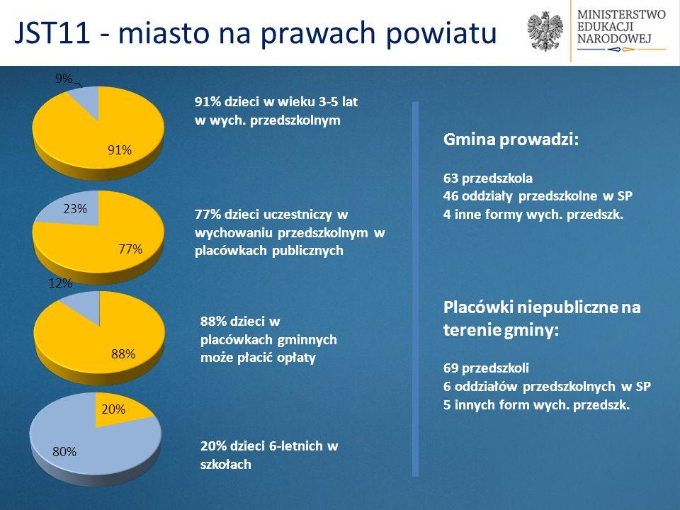 91% dzieci w wieku 3-5 lat w wych. przedszkolnym 88% dzieci w placówkach gminnych może płacić opłaty JST11 - miasto na prawach powiatu 77% dzieci ucze