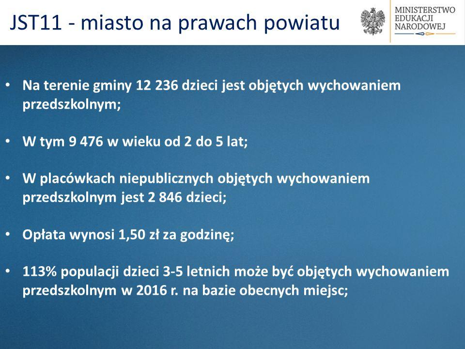Na terenie gminy 12 236 dzieci jest objętych wychowaniem przedszkolnym; W tym 9 476 w wieku od 2 do 5 lat; W placówkach niepublicznych objętych wychow