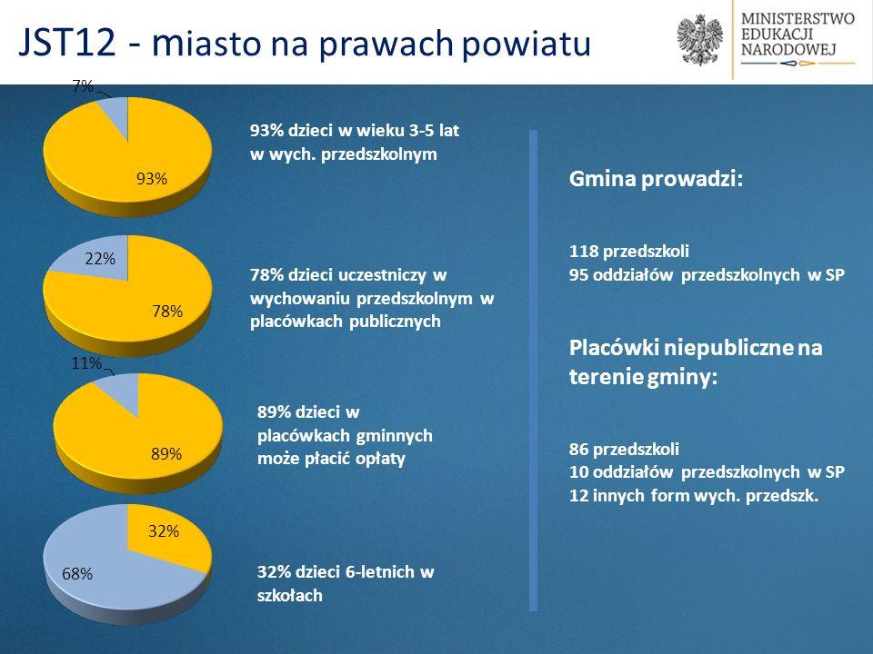93% dzieci w wieku 3-5 lat w wych. przedszkolnym 89% dzieci w placówkach gminnych może płacić opłaty JST12 - m iasto na prawach powiatu 78% dzieci ucz