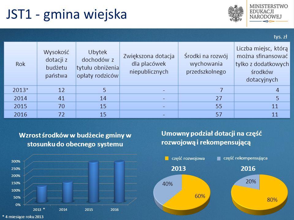 Na terenie gminy 677 dzieci jest objęte wychowaniem przedszkolnym; W tym 480 w wieku od 2 do 5 lat; W placówkach niepublicznych objętych wychowaniem przedszkolnym jest 31 dzieci; Opłata wynosi 1,50 zł; 125% populacji dzieci 3-5 letnich może być objętych wychowaniem przedszkolnym w 2016 r.