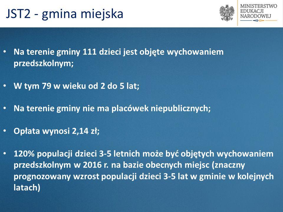 Na terenie gminy 111 dzieci jest objęte wychowaniem przedszkolnym; W tym 79 w wieku od 2 do 5 lat; Na terenie gminy nie ma placówek niepublicznych; Op